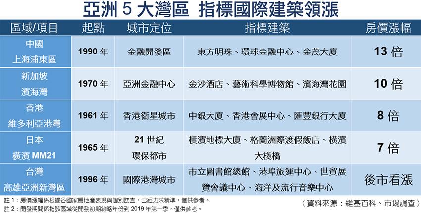 國際現代新建築 定義亞灣新價值